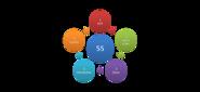 5S methodology graphic