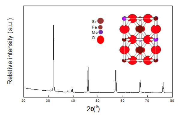 image X-Ray diffraction pattern and crystal structure of SFM anode