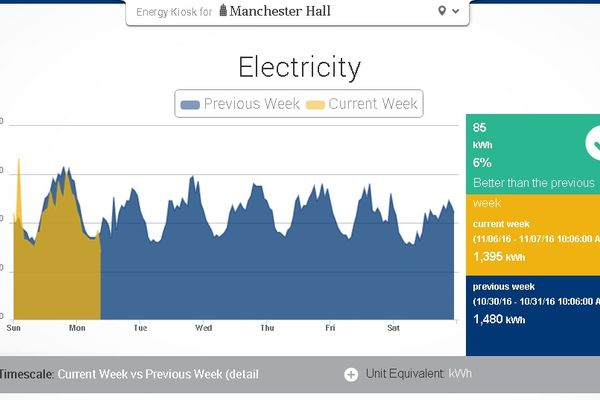 View real-time electricity and utility usage on campus.