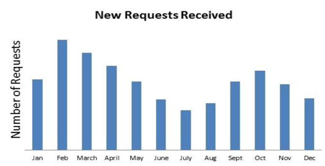 New requests received